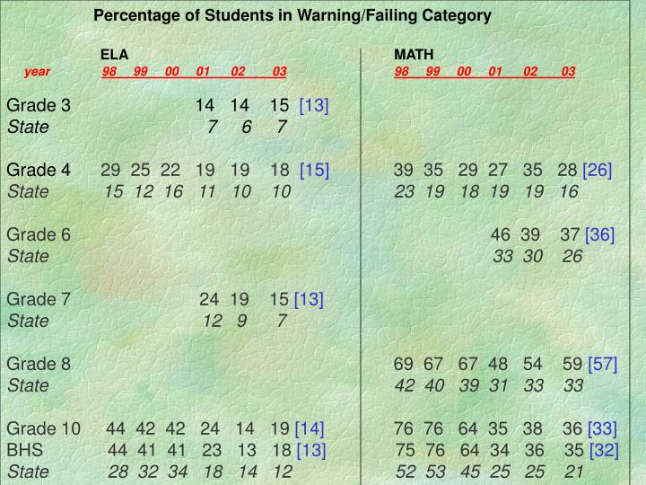 Percentage of Students in Warning/Failing Category