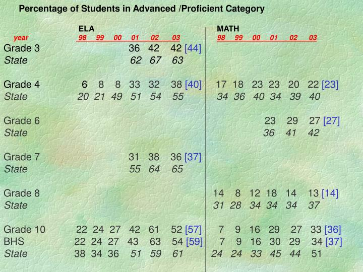Percentage of Students in Advanced /Proficient Category