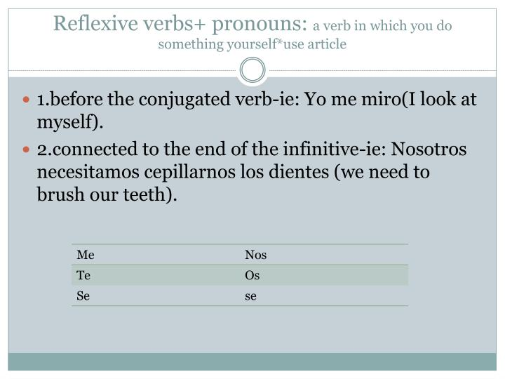 Reflexive verbs+ pronouns: