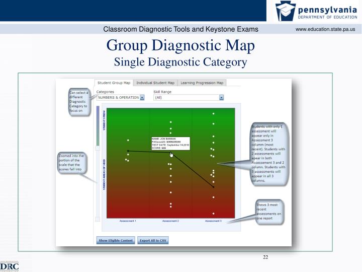 Group Diagnostic Map