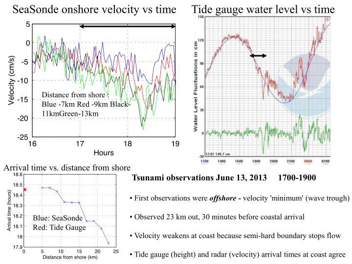 SeaSonde onshore velocity vs time