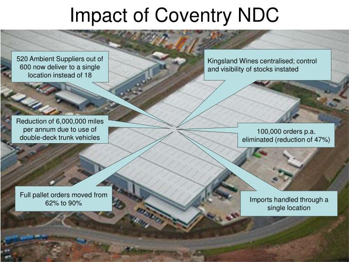 Impact of Coventry NDC