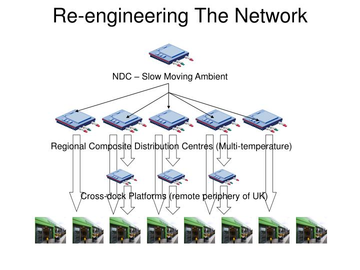 Re-engineering The Network