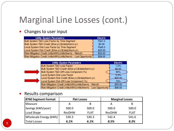 Marginal Line Losses (cont.)
