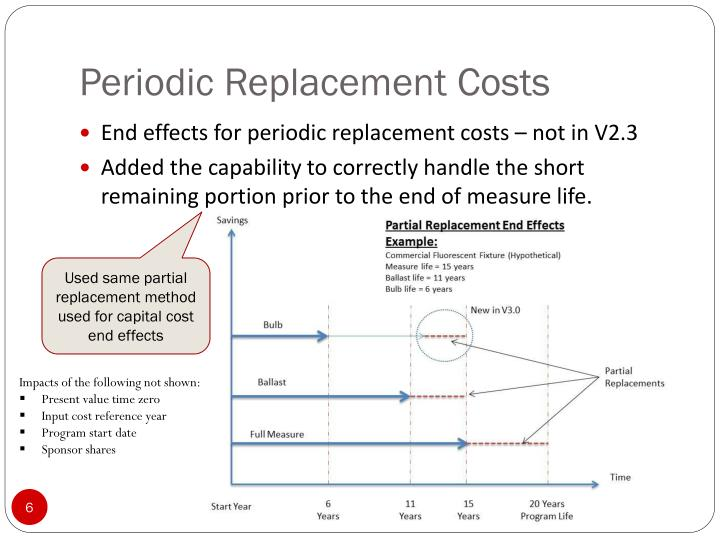 Periodic Replacement Costs