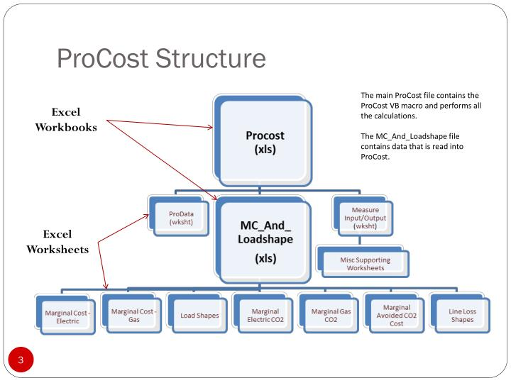 ProCost Structure