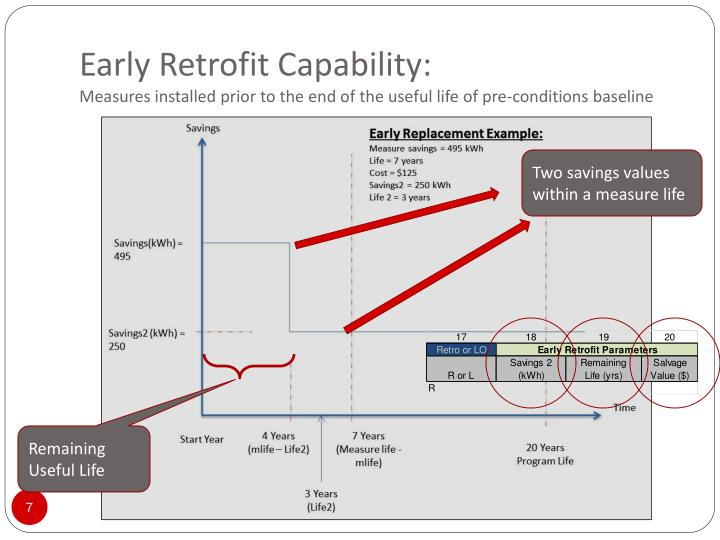 Early Retrofit Capability: