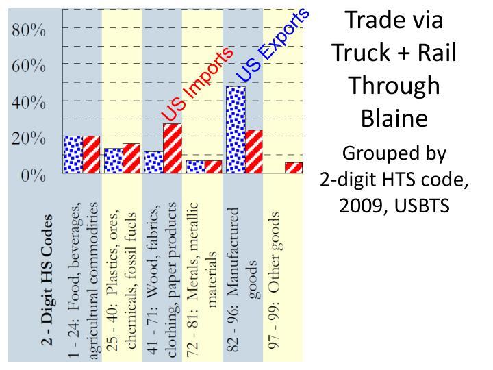 Trade via