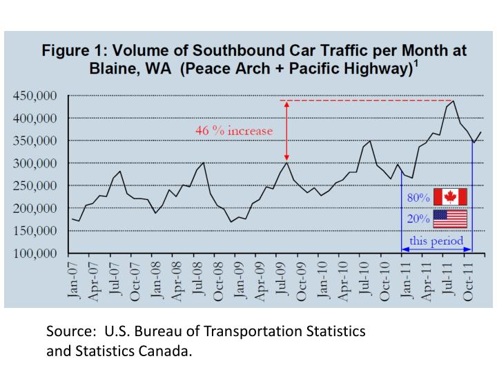 Source:  U.S. Bureau of Transportation Statistics and Statistics Canada.