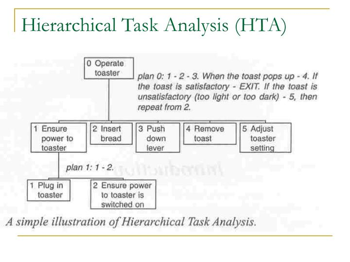 Hierarchical Task Analysis (HTA)