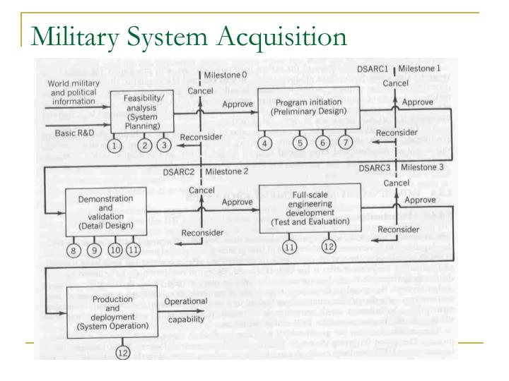 Military System Acquisition