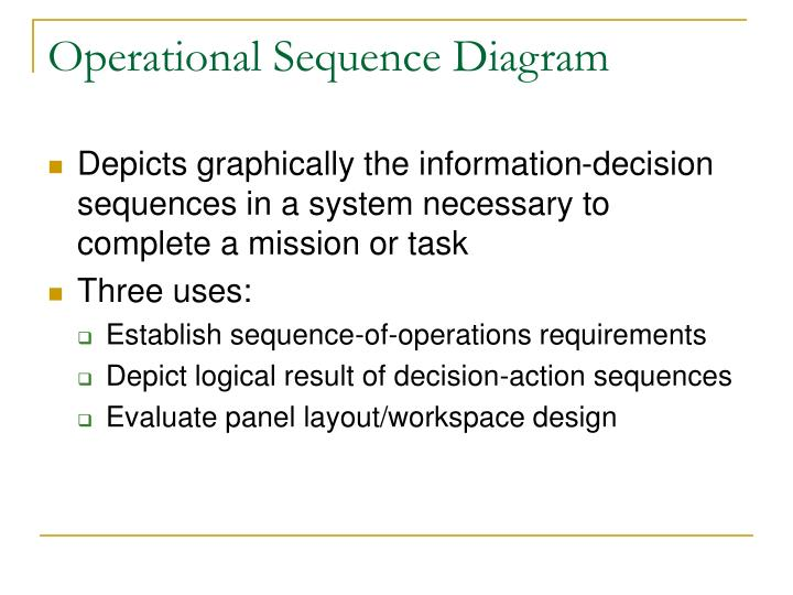 Operational Sequence Diagram