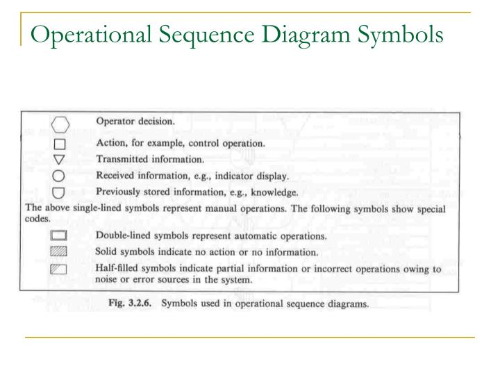 Operational Sequence Diagram Symbols