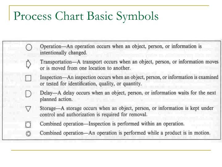 Process Chart Basic Symbols