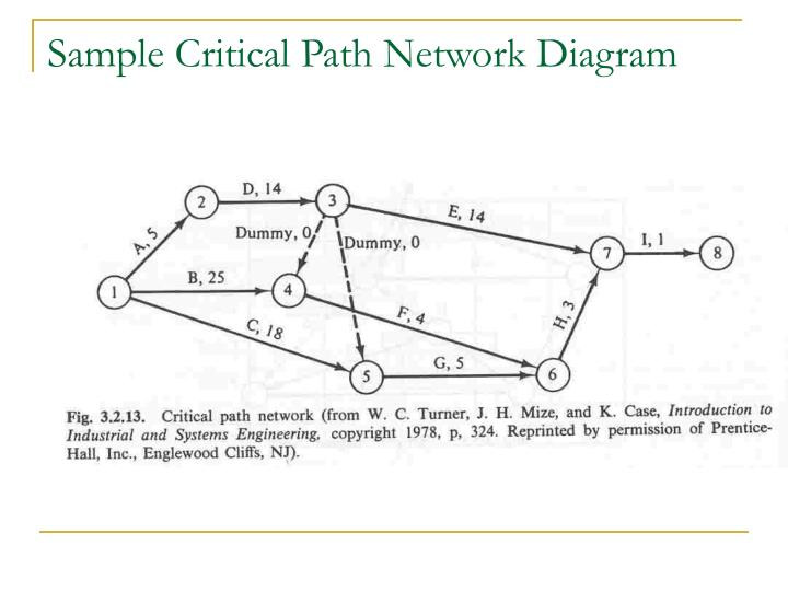 Sample Critical Path Network Diagram