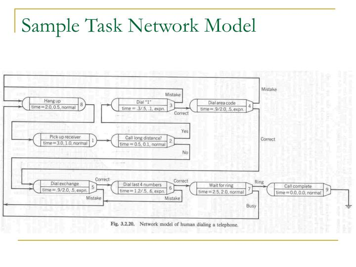 Sample Task Network Model