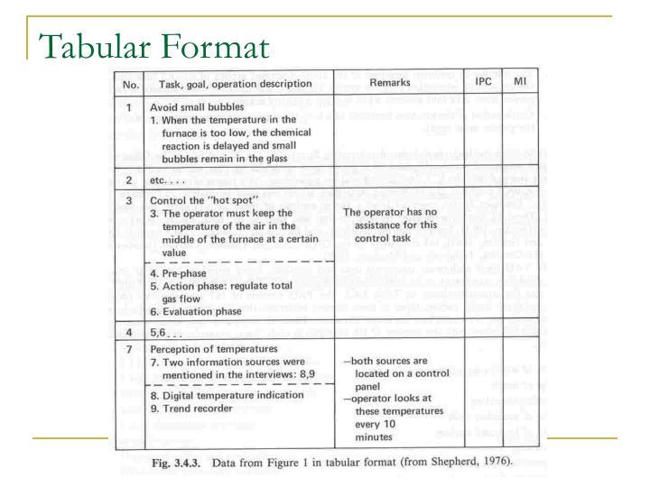 Tabular Format