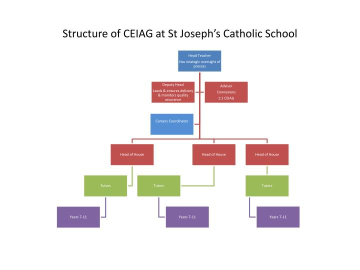 Structure of ceiag at st joseph s catholic school