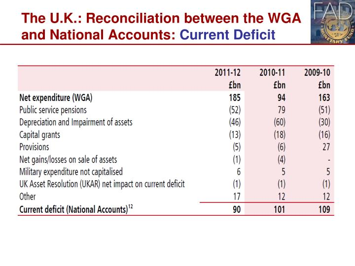 The U.K.: Reconciliation between the WGA and National Accounts: