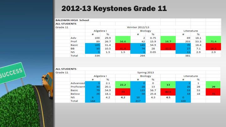 2012-13 Keystones Grade 11