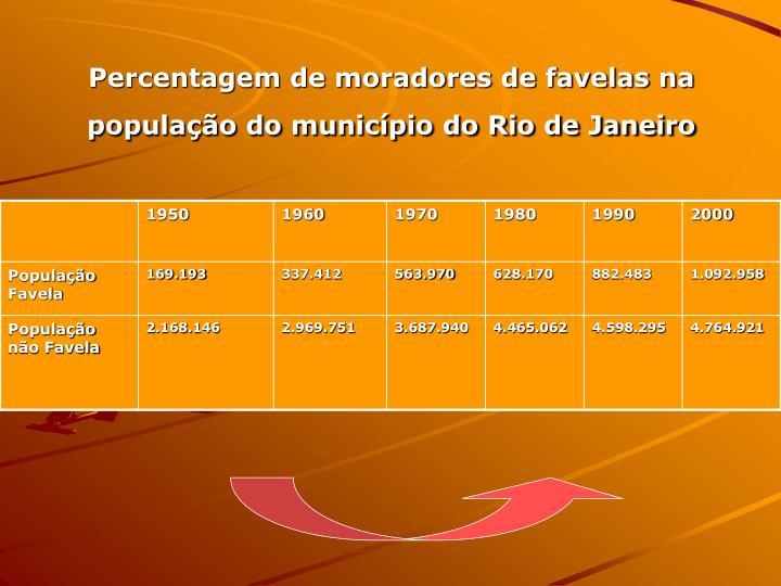Percentagem de moradores de favelas na populao do municpio do Rio de Janeiro