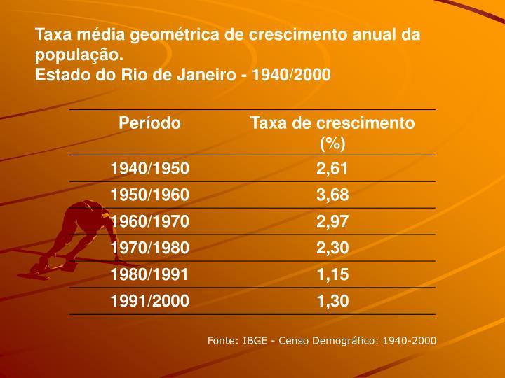 Taxa mdia geomtrica de crescimento anual da populao.