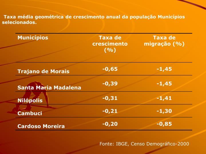 Taxa mdia geomtrica de crescimento anual da populao Municpios selecionados.