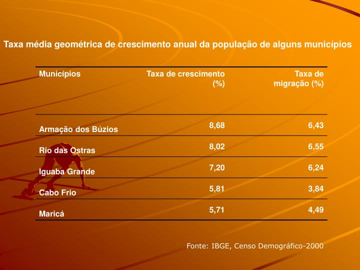 Taxa mdia geomtrica de crescimento anual da populao de alguns municpios