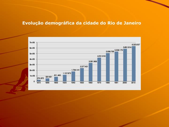 Evoluo demogrfica da cidade do Rio de Janeiro