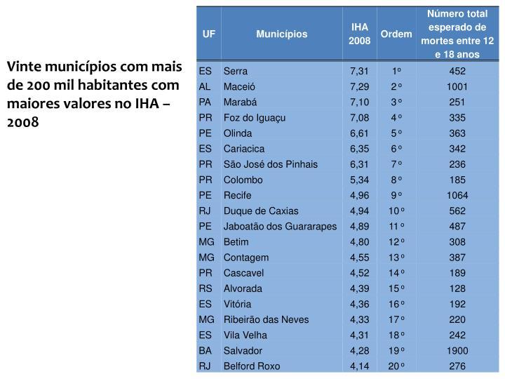 Vinte municípios com mais de 200 mil habitantes com maiores valores no IHA – 2008
