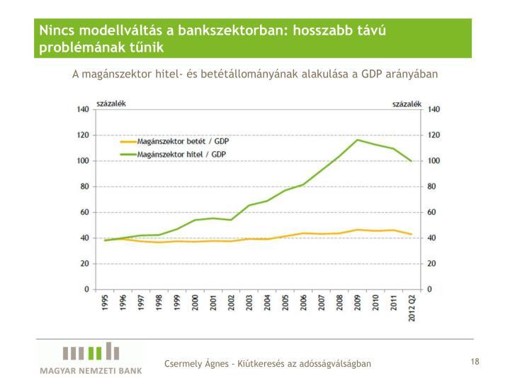 Nincs modellváltás a bankszektorban: hosszabb távú problémának tűnik