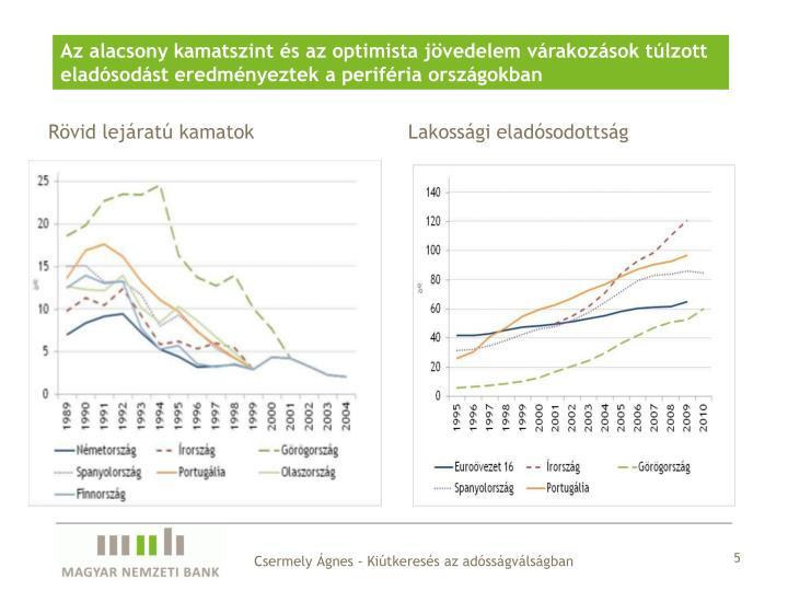 Az alacsony kamatszint és az optimista jövedelem várakozások túlzott eladósodást eredményeztek a periféria országokban