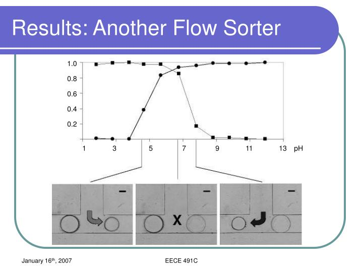 Results: Another Flow Sorter