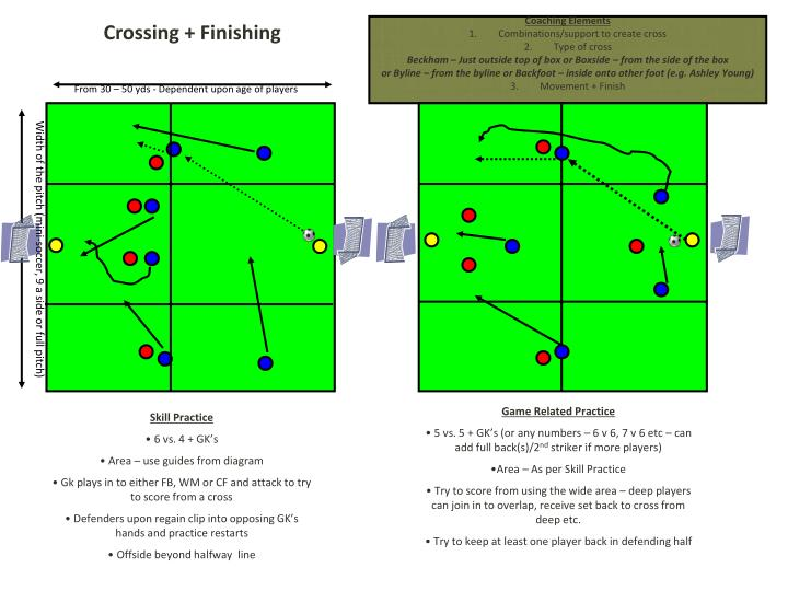 Crossing + Finishing