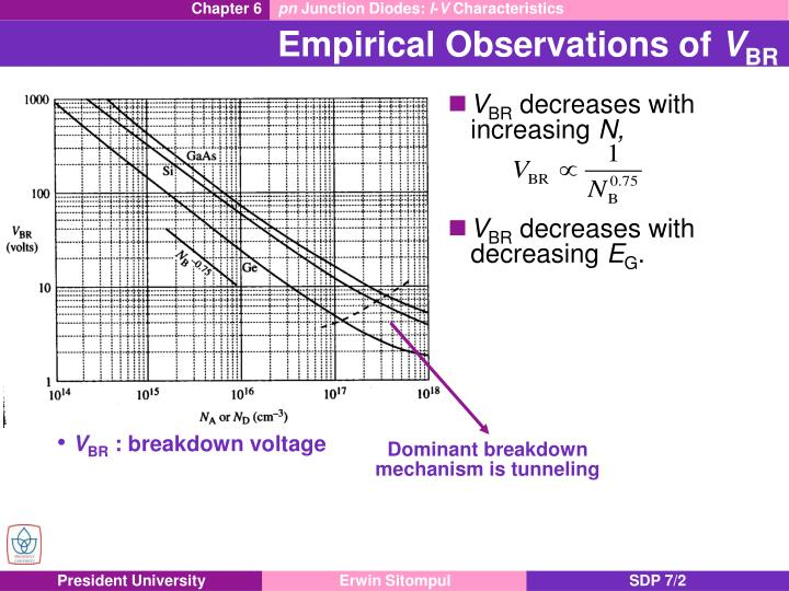 Empirical observations of v br