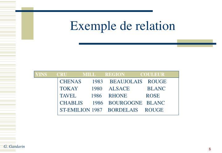 Exemple de relation