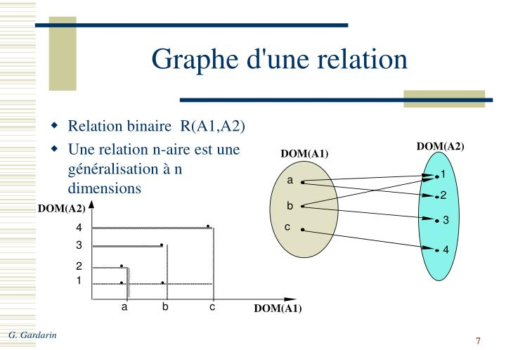 Relation binaire  R(A1,A2)