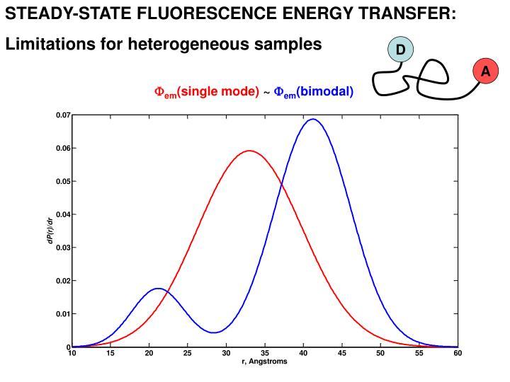 STEADY-STATE FLUORESCENCE ENERGY TRANSFER: