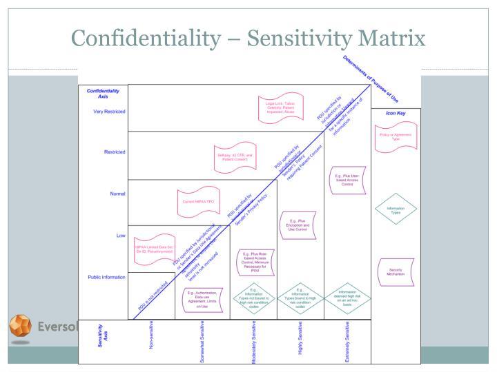 Confidentiality – Sensitivity Matrix