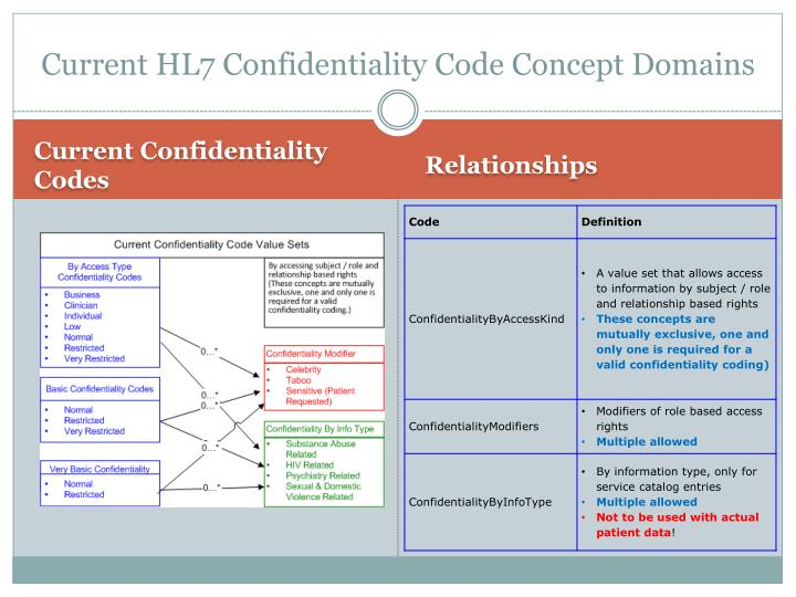 Current HL7 Confidentiality Code Concept Domains