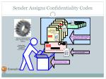 sender assigns confidentiality codes