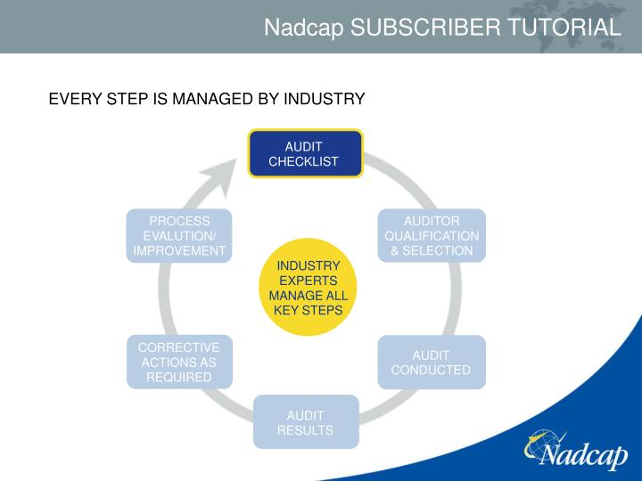 EVERY STEP IS MANAGED BY INDUSTRY