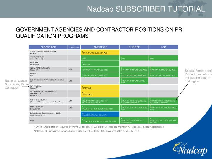 GOVERNMENT AGENCIES AND CONTRACTOR POSITIONS ON PRI