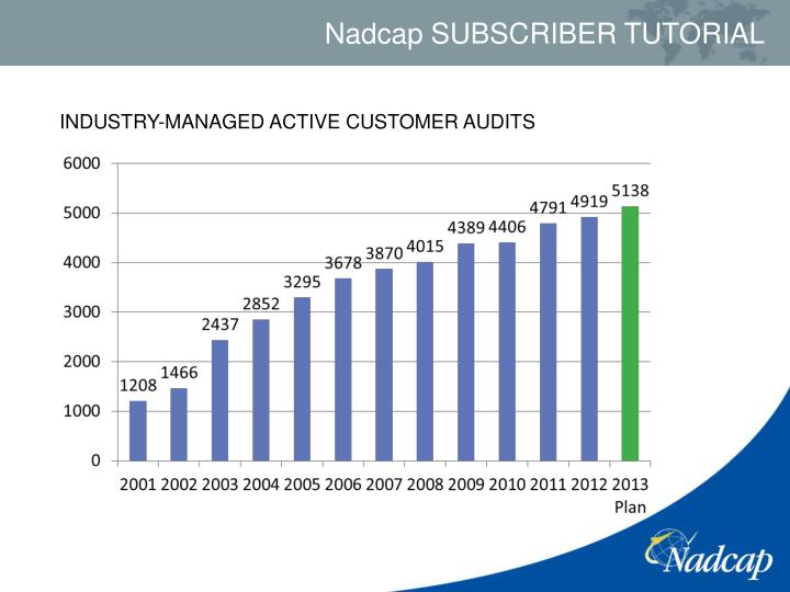 INDUSTRY-MANAGED ACTIVE CUSTOMER AUDITS