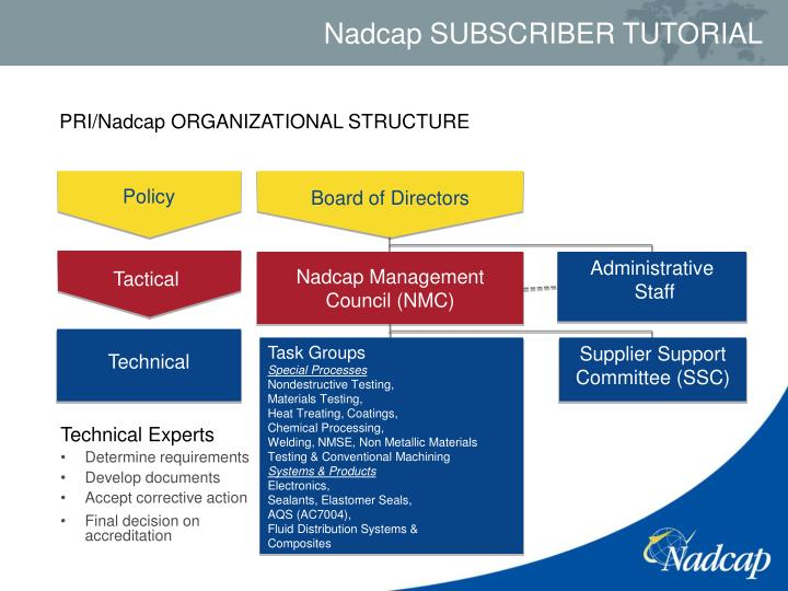 PRI/Nadcap ORGANIZATIONAL STRUCTURE
