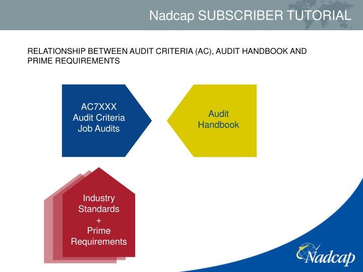 RELATIONSHIP BETWEEN AUDIT CRITERIA (AC), AUDIT HANDBOOK AND PRIME REQUIREMENTS