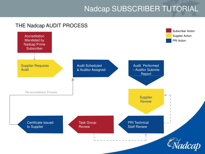 THE Nadcap AUDIT PROCESS