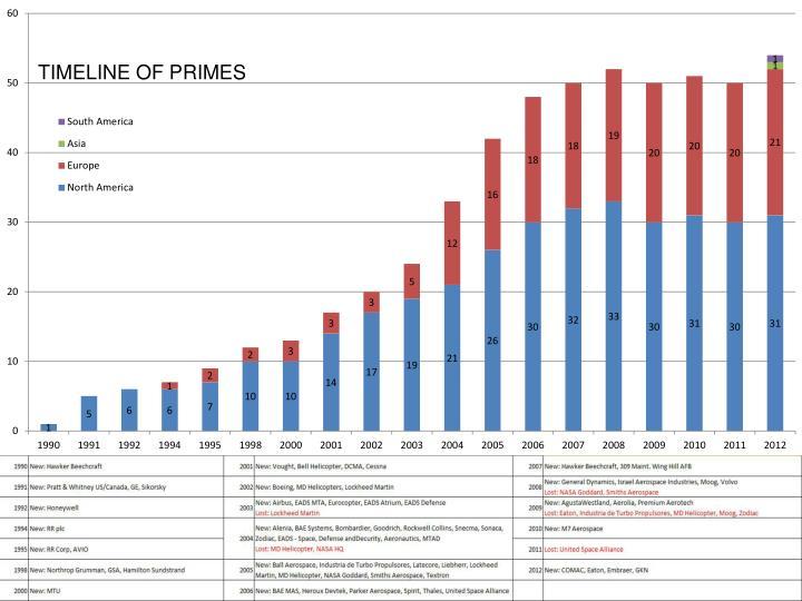TIMELINE OF PRIMES