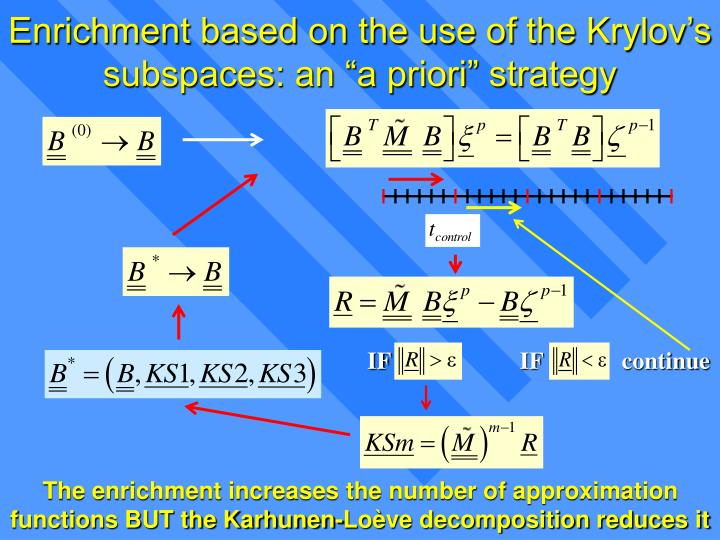 "Enrichment based on the use of the Krylov's subspaces: an ""a priori"" strategy"