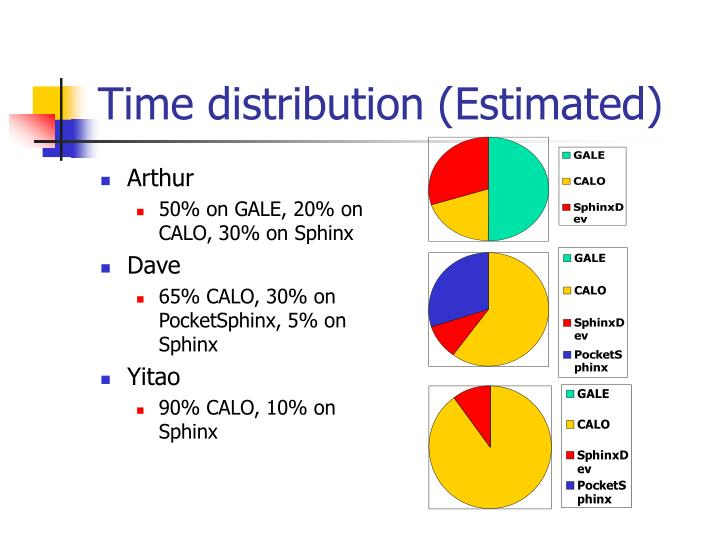 Time distribution (Estimated)
